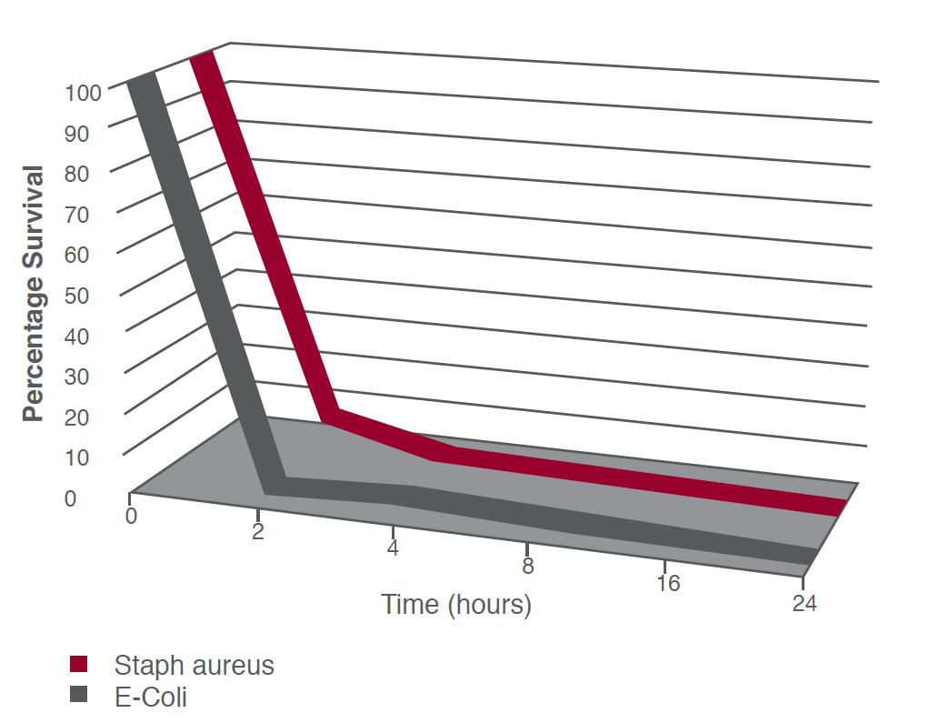 Grafico efficacia vernici